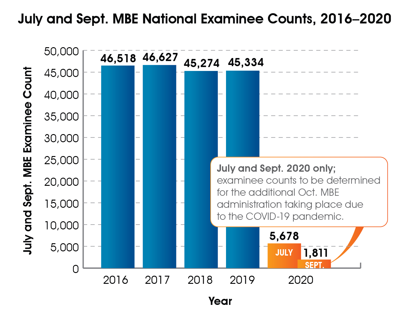 Bar graph of July MBE national examinee counts, 2016-2020. 2016 = 46,518; 2017 = 46,627; 2018 = 45,274; 2019 = 45,334; 2020 = 5,678. Examinee counts for September 2020 MBE national examinee count = 1,811 and October exams also taking place because of the COVID-19 pandemic have not been determined yet.