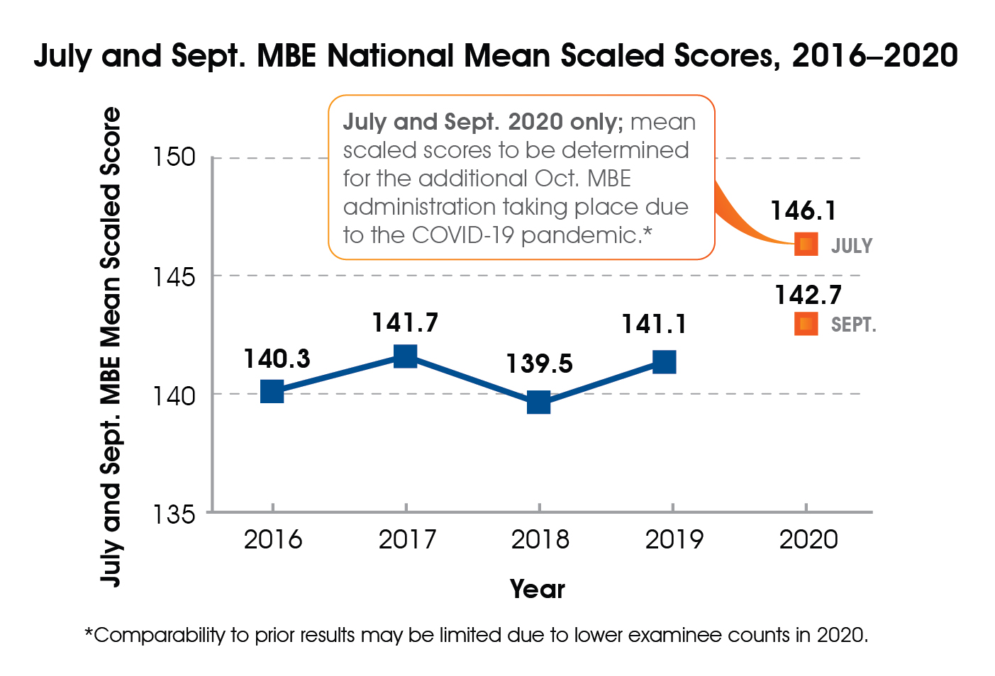 Line graph of July MBE national mean scaled scores, 2016-2020. 2016 = 140.3; 2017 = 141.7; 2018 = 139.5; 2019 = 141.1; 2020 = 146.1. Mean scaled scores for September 2020 MBE national mean scaled scores = 142.7 and October exams also taking place because of the COVID-19 pandemic have not been determined yet.