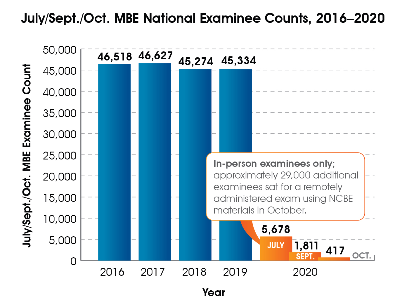 A bar graph of July, September, and October MBE national examinee counts, 2016-2020. 2016 = 46,518; 2017 = 46,627; 2018 = 45,274; 2019 = 45,334; July 2020 = 5,678; September 2020 = 1,811; October 2020 = 417. Approximately 29,000 additional examinees sat for a remotely administered exam using NCBE materials in October 2020.