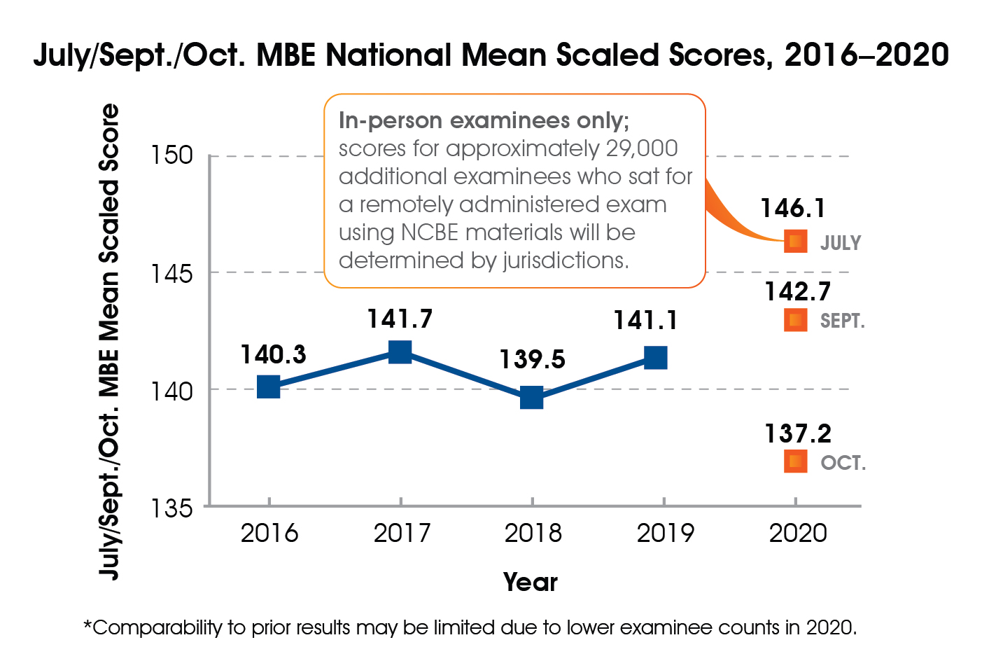 A line graph of July, September, and October MBE national mean scaled scores, 2016-2020. 2016 = 140.3; 2017 = 141.7; 2018 = 139.5; 2019 = 141.1; July 2020 = 146.1; September 2020 = 142.7; October 2020 = 137.2. Scores for approximately 29,000 additional examinees who sat for a remotely administered exam using NCBE materials in October 2020 will be determined by jurisdictions.