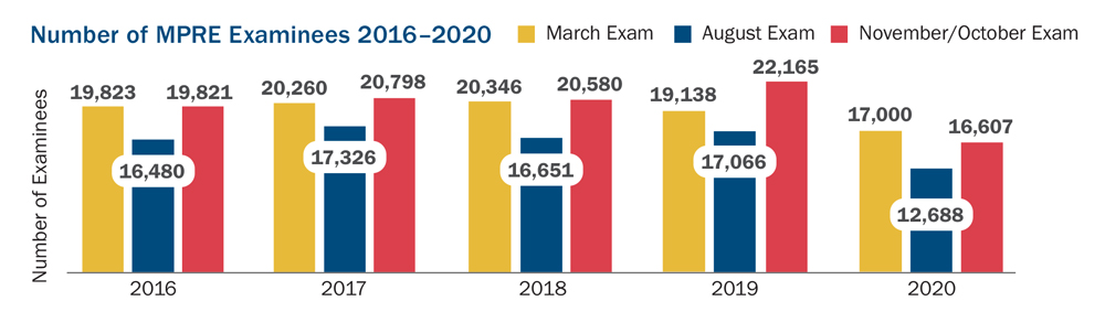 This bar graph shows the number of MPRE examinees in the years 2016 through 2020 for the March, August, and November/October exams. In 2016 there were 19,823 examinees for the March exam, 16,480 for the August exam, and 19.821 for the November/October exam. In 2017, there were 20,260 examinees for the March exam, 17,326 for the August exam, and 20,798 for the November/October exam. In 2018 there were 20,346 examinees for the March exam, 16,651 for the August exam, and 20,580 for the November/October exam. In 2019 there were 19,138 examinees for the March exam, 17,066 for the August exam, and 22,165 for the November/October exam. In 2020 there were 17,000 examinees for the March exam, 12,688 for the August exam, and 16,607 for the November/October exam.