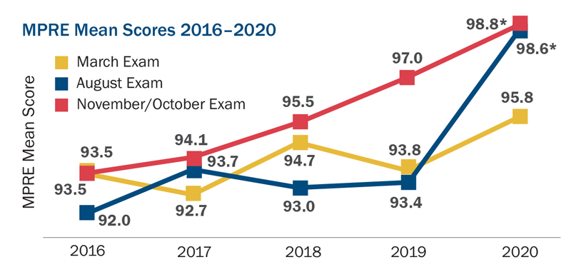 This line graph shows MPRE mean scores from the years 2016 through 2020 for the March, August, and November/October exams. The mean score for the March exam was 93.5 in 2016, 92.7 in 2017, 94.7 in 2018, 93.8 in 2019, and 95.8 in 2020. The mean score for the August exam was 92.0 in 2016, 93.7 in 2017, 93.0 in 2018, 93.4 in 2019, and 98.6 in 2020. (Comparability to prior results may be limited due to the lower examinee count in August 2020.) The mean score for the November/October exam was 93.5 in 2016, 94.1 in 2017, 95.5 in 2018, 97.0 in 2019, and 98.8 in 2020. (Comparability to prior results may be limited due to the lower examinee count in October 2020.)