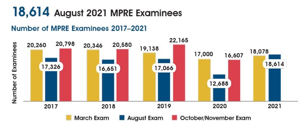 A chart showing the number of MPRE examinees 2017-2021. In March 2017-2021 there were 20,260; 20,346; 19,138; 17,000; and 18,078 examinees. In August 2017-2021 there were 17,326; 16,651; 17,066; 12,688; and 18,614 examinees. In October/November 2017-2020 there were 20,798; 20,580; 22,165; and 16,607 examinees.