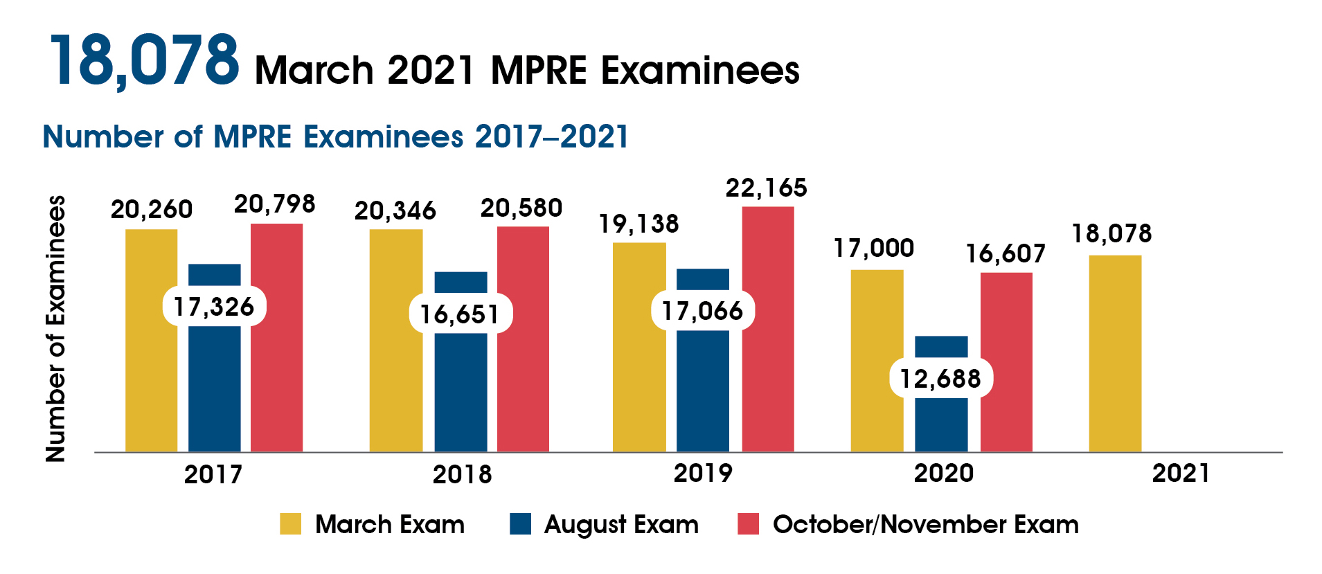 A chart showing the number of MPRE examinees 2017-2021. In March 2017-2021 there were 20,260; 20,346; 19,138; 17,000; and 18,078 examinees. In August 2017-2020 there were 17,326; 16,651; 17,066; and 12,688 examinees. In October/November 2017-2020 there were 20,798; 20,580; 22,165; and 16,607 examinees.