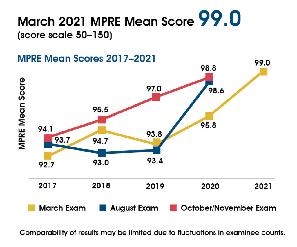 A chart showing MPRE mean scores 2016-2020. In March 2016-2020 the mean score was 93.5, 92.7, 94.7, 93.8, and 95.8. In August 2016-2020 the mean score was 92.0, 93.7, 93.0, 93.4, and 98.6. In November/October 2016-2020 the mean score was 93.5, 94.1, 95.5, 97.0, and 98.8. The August 2020 mean score includes the following note: Comparability to prior results may be limited due to the lower examinee count in August 2020.