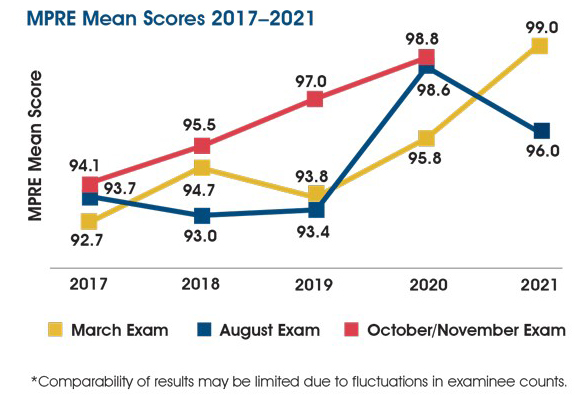 A chart showing MPRE mean scores 2017-2021. In March 2017-2021 the mean score was 92.7, 94.7, 93.8, 95.8, and 99.0. In August 2017-2021 the mean score was 93.7, 93.0, 93.4, 98.6, and 96.0. In November 2017-2020 the mean score was 94.1, 95.5, 97.0, and 98.8. The chart includes the following note: Comparability of results may be limited due to fluctuations in examinee counts.