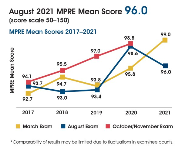 A line graph showing MPRE mean scores 2017-2021. In March 2017-2021 the mean score was 92.7, 94.7, 93.8, 95.8, and 99.0. In August 2017-2021 the mean score was 93.7, 93.0, 93.4, 98.6, and 96.0. In November 2017-2020 the mean score was 94.1, 95.5, 97.0, and 98.8. The chart includes the following note: Comparability of results may be limited due to fluctuations in examinee counts.