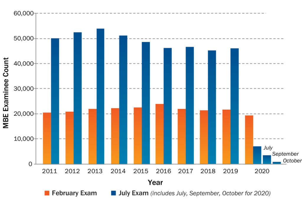 """This bar graph shows the number of MBE examinees nationally in the years 2016 through 2020. February examinee counts are usually much lower than July counts, except in 2020. February counts begin just above 20,000 in 2011 and rise very gradually to a peak in 2016 just above 23,000 before declining very gradually to just above 19,000 in 2020. July counts begin just below 50,000 in 2011 and rise to a peak slightly under 54,000 in 2013. They then decrease gradually to a low around 46,500 in 2016, rise slightly in 2017, fall in 2018 to slightly above 45,000, and rise slightly in 2019. In 2020 the """"July"""" scores are split into three columns for the July, September, and October exams, and each column is less than half as high as the lowest February column, well under 10,000 for July and even smaller for September and October."""