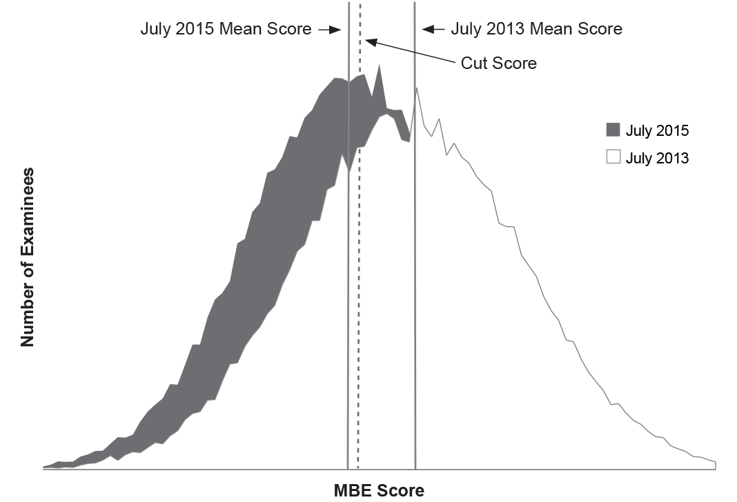 Figure 1: Graph showing MBE performance of examinees in one jurisdiction, July 2013 and July 2015, related to cut score. See paragraph above figure for detailed description.