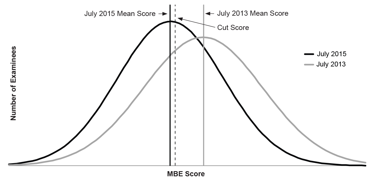 Figure 2:  Line graph of MBE performance of examinees in one jurisdiction, July 2013 and July 2015, related to cut score (abstracted expression). See paragraph above figure for detailed description.