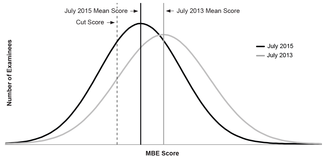 Figure 3: Line graph of MBE performance of examinees in a second jurisdiction, July 2013 and July 2015, related to cut score. See paragraph above figure for detailed description.