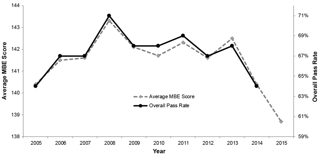 Figure 4: Line graph showing Average MBE score and overall pass rates by year. See paragraph above figure for detailed description.