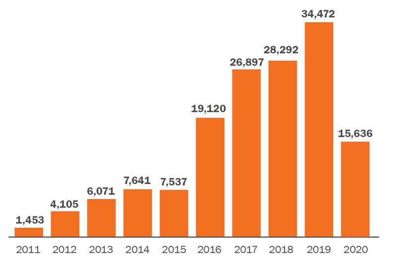 This bar graph shows the number of UBE scores earned by year. In 2011, 1,453 UBE scores were earned; 4,105 in 2012; 6,071 in 2013; 7,641 in 2014; 7.537 in 2015; 19,120 in 2016; 26,897 in 2017; 28,292 in 2018; 34,472 in 2019; and 15,636 in 2020.