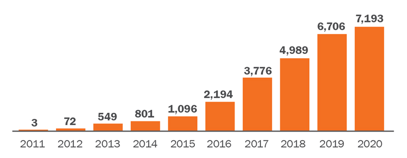 This bar graph shows the number of UBE scores transferred by year. In 2011, 3 UBE scores were transferred; 72 scores were transferred in 2012; 549 in 2013; 801 in 2014; 1,096 in 2015; 2,194 in 2016; 3.776 in 2017; 4,989 in 2018; 6,706 in 2019; and 7,193 in 2020.