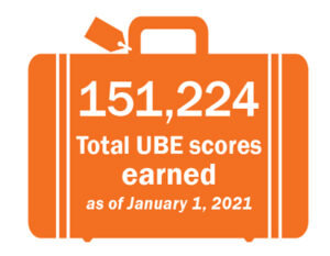 151,224 total UBE scores earned as of January 1, 2021