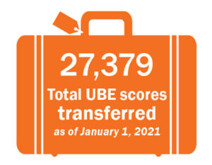 27,379 total UBE scores transferred as of January 1, 2021